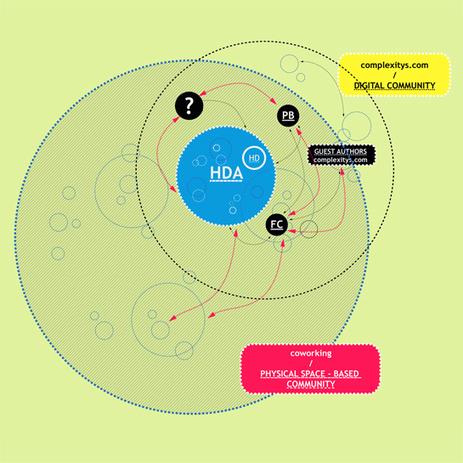 Coworking et nouvelles organisations des agences | complexitys | tnveille | Scoop.it