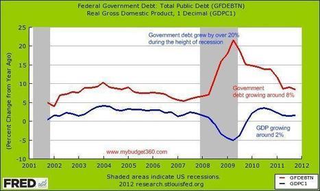 LEAP 2012, Deudas: deudas públicas difícilmente manejables y deudas privadas destructoras… | ConeXiones | Scoop.it