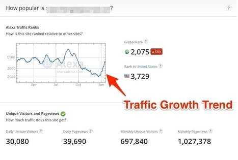 6 Important Site Metrics You Need to know | Digital | Scoop.it