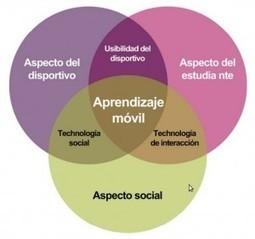 Mobile learning infokit | Cuaderno del Profesor | Teach-nology | Scoop.it