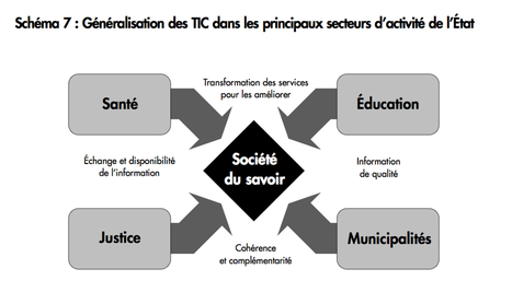 The Gautrin report - eRelations | Online Relations & Community management | Scoop.it