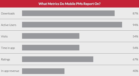 16 Metrics that Matter for Mobile Product Managers | Cyrilr's  Digital Innovation & Marketing Selection | Scoop.it