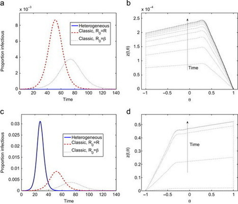 How population heterogeneity in susceptibility and infectivity influences epidemic dynamics | Dynamics on complex networks | Scoop.it