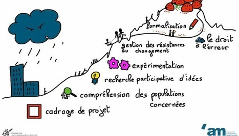 Comment le design THINKING redonne du souffle à la conduite du changement ? | Management de demain | Scoop.it