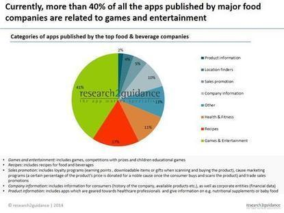 Mobile Health Apps Reshape Food Industry   mHealth- Advances, Knowledge and Patient Engagement   Scoop.it