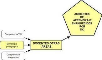 Eduteka - MITICA - Modelo para Integrar las TIC al Currículo Escolar > Docentes otras Áreas > Introducción | Todo Educativo | Scoop.it