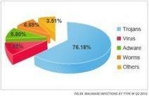 28% des ordinateurs français seraient infectés | Seniors | Scoop.it