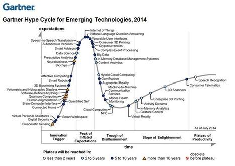 Digital Business Technologies Dominate Gartner 2014 Emerging Technologies Hype Cycle | H.A.Z.L.O.R.E.A.L web 3.0 | Scoop.it