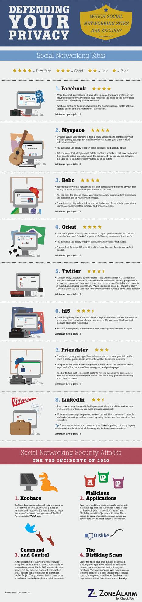 Les réseaux sociaux protègent-ils vos données personnelles ? - Blog du modérateur   Time to Learn   Scoop.it