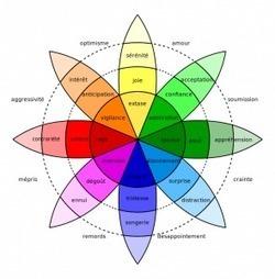 Apprentissage, motivation, émotion : comment apprenons-nous ? | apprendre - learning | Scoop.it