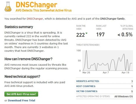 DNSChanger, Virus | Web Threat Analytics from AVG Threat Labs | ICT Security Tools | Scoop.it