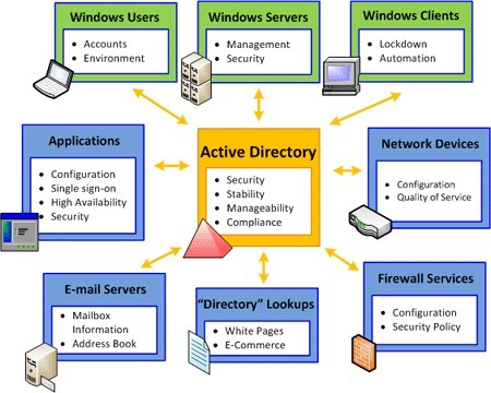 Simplicity Is Key when Deploying Active Directory | Windows Infrastructure | Scoop.it