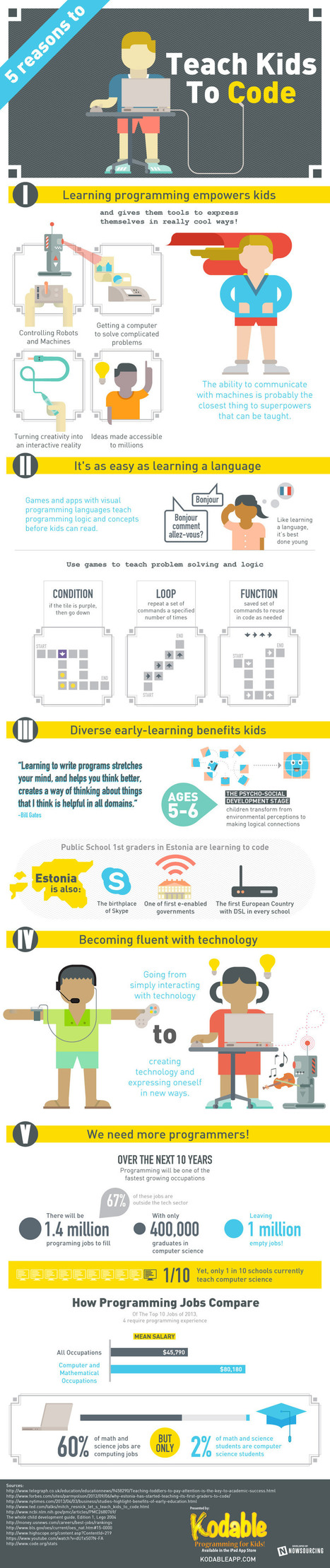 5 Reasons to Teach Kids to Code | Opetusteknologia | Scoop.it