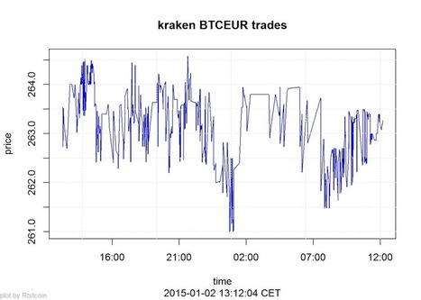 Querying the Bitcoin blockchain with R | Algorithmic Trading and Market Microstructure | Scoop.it
