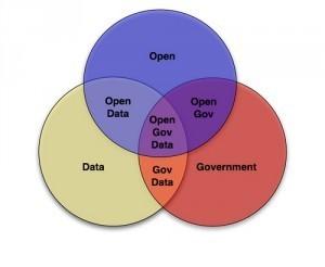 ¿Qué es el Open Data?   El Blog de Sergio Cruz   Datos Abiertos y Enlazados (OpenData & Linked Data)   Scoop.it