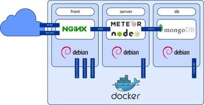 PEM: Meteor Devops on OSX with Docker set for Ubuntu 15.04