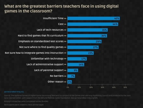Teachers Surveyed on Using Digital Games in Class | be-odl | Scoop.it