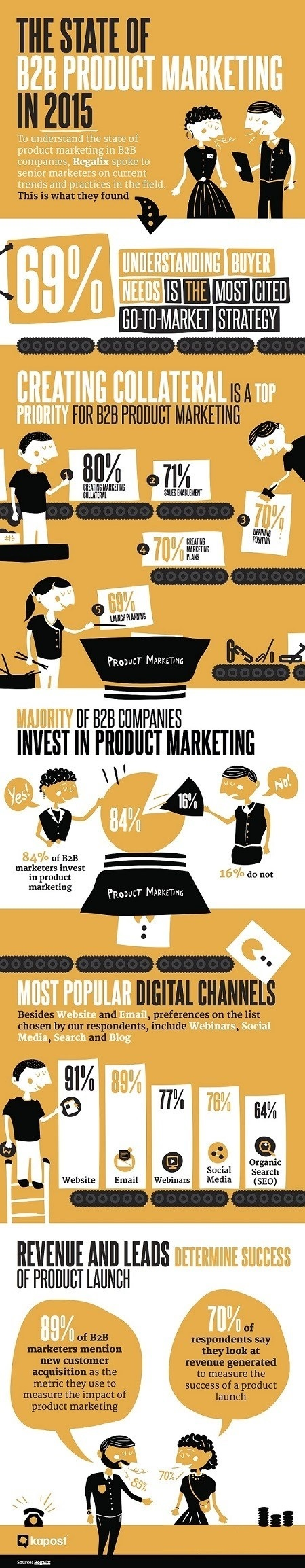 The State of B2B Product Marketing #Infographic via @MarketingHits | Digital boards | Scoop.it