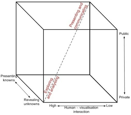 Improving visualisation - Case study: What is good visualisation?   Visualisation   Scoop.it