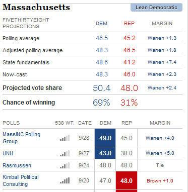 Poll: Warren 48, Brown 44. Republican Scott Brown unable to shake GOP affiliation | NatJrnl | Massachusetts Senate Race 2012 | Scoop.it