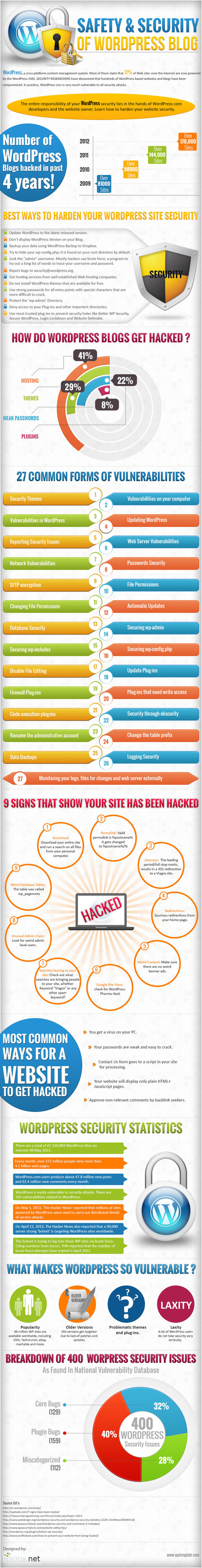 Safety and Security of WordPress Blog (Infographic) | IKT och iPad i undervisningen | Scoop.it