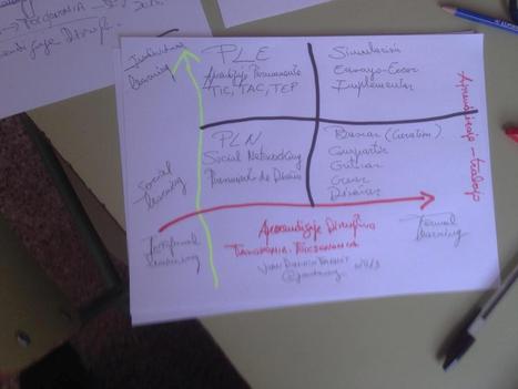 Aprendizaje disruptivo.- Taxonomía-Folcsonomía | Aprendizaje en red. El cambio de paradigma. | Scoop.it