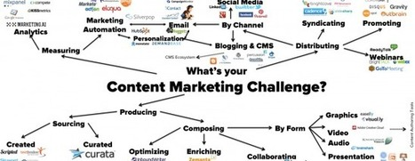 Content Marketing Trends Your Business Should Implement | Internet Presence | Scoop.it