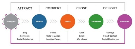 HubSpot | What is Inbound Marketing? | Leadership and Management | Scoop.it
