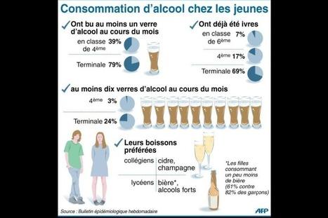 Collégiens et lycéens font l'alcool buissonnière | L'enseignement dans tous ses états. | Scoop.it