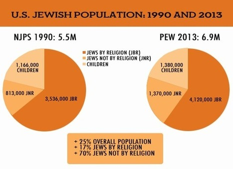Why the Myth of Vanishing American Jewry Is Hard to Dispel | Jewish Education Around the World | Scoop.it