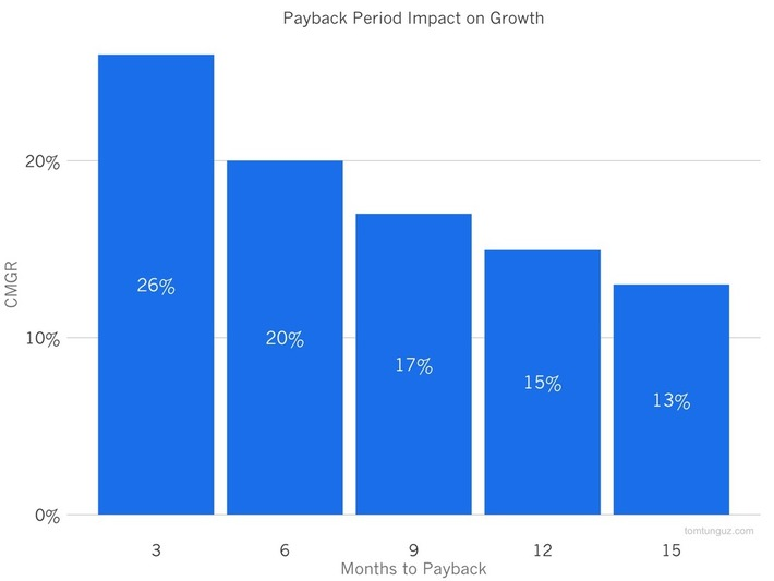 The Importance of Payback Period for SaaS Startups | Ideas for entrepreneurs | Scoop.it