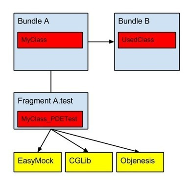 Using EasyMock class extensions in Eclipse PDE tests « EclipseSource Blog | Java 6 EE Testing | Scoop.it