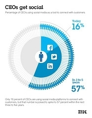 Les Entreprises dont le PDG n'est pas sur le réseaux sociaux sont moins compétitive, selon IBM | Forbes | Webmarketing & Communication digitale | Scoop.it
