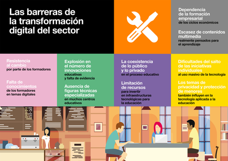 Las barreras de transformación digital en educación. #Infografía (II). @fundacionorange | Educar, innovar, compartir | Scoop.it