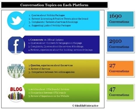 L impatto dei Social Media sul turismo e l ospitalità  f7d8e055a816