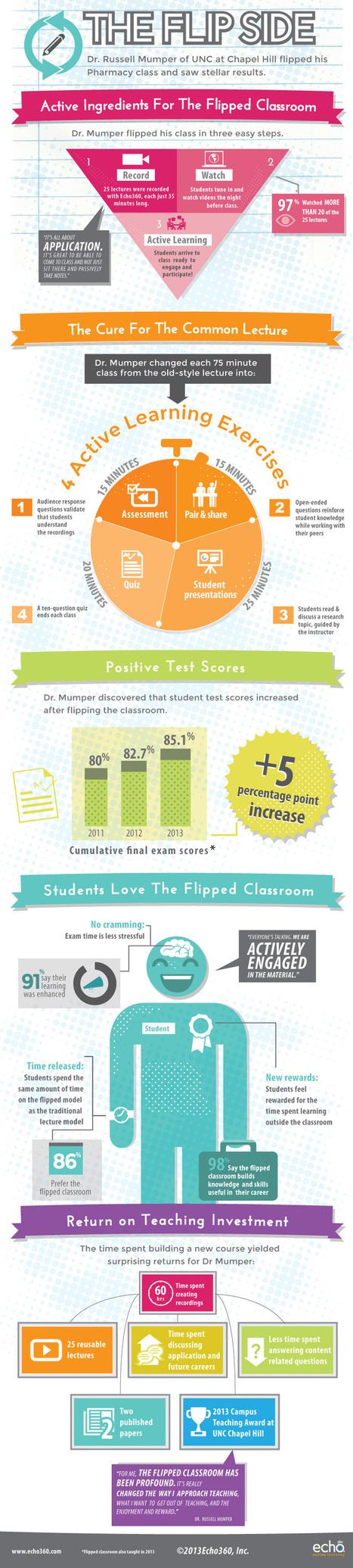 Elementos activos de una Flipped Classroom #inf... | education technology | Scoop.it