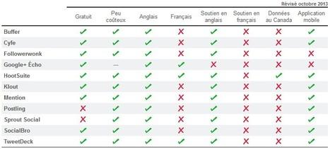 Médias sociaux : tableau comparatif des outils de suivis et d'nalyse | François MAGNAN  Formateur Consultant | Scoop.it
