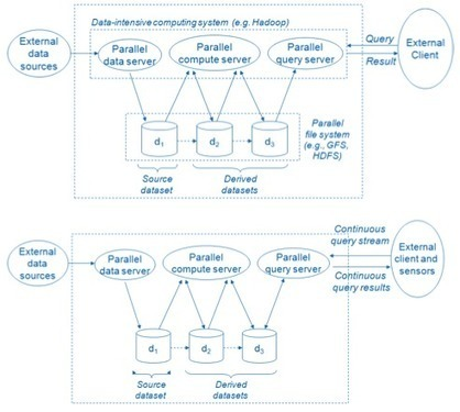 Scalable Distributed System Design Scoop It