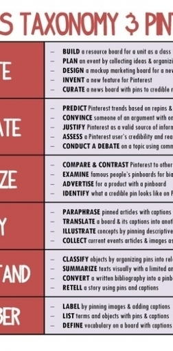 How To Use Pinterest With Bloom's Taxonomy Infographic | Curation with Scoop.it, Pinterest, & Social Media | Scoop.it