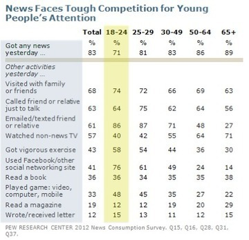 Pew study: News Consumption up Via Mobile, Social Media | Digital Stats and Trends | Scoop.it