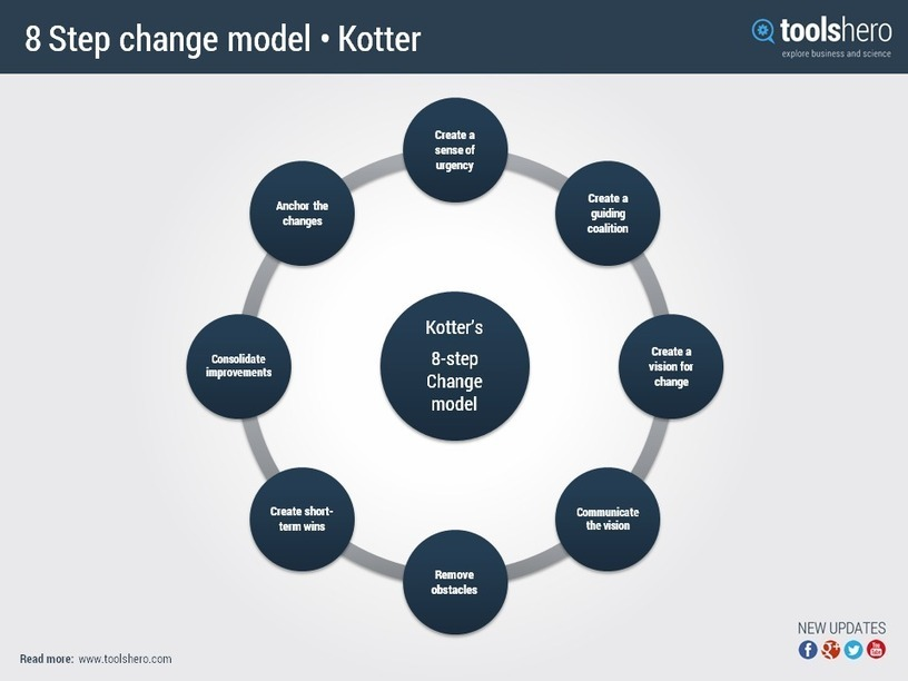 using kotter s 8 step Leading change: john kotter's 8 step model john kotter's eight step model heavily influences current thinking on organisational change here's a brief summary of the model, along with thoughts on its strengths and weaknesses, supplied by larry reynolds.