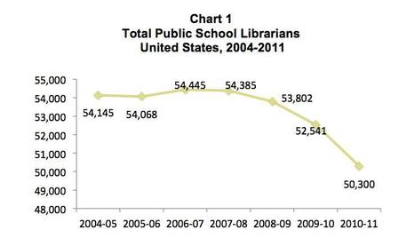 School librarians gone missing - why? | Lifelong Learning through Libraries and Technology | Scoop.it