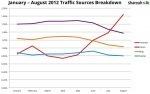Report: Pinterest Beats Yahoo Organic Traffic, Making It 4th Largest Traffic Driver Worldwide   TechCrunch   Pinterest Stats, Strategies + Tips   Scoop.it