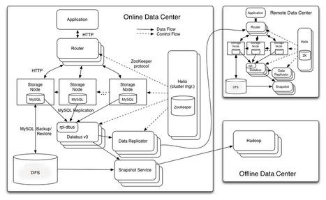 Introducing Espresso - LinkedIn's hot new distributed document store | LinkedIn Engineering | Software Development Hub | Scoop.it