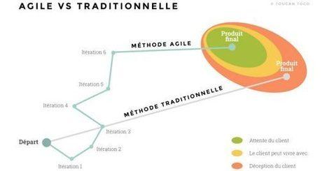 Comment appliquer les méthodes agiles des développeurs aux équipes... | Nouvelle Trace | Scoop.it