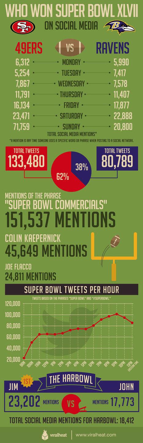 Who Won the Social Media Superbowl? [infographic] | Dataviz.nu | Scoop.it