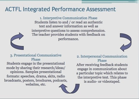 CCFLT2012 - What is an Integrated Performance Assessment? | Language Assessment | Scoop.it