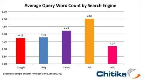 Plus de 4 mots clés en moyenne dans les requêtes moteurs | Web Marketing Magazine | Scoop.it