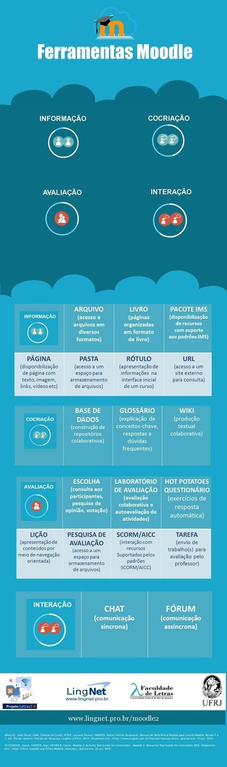 Infográfico: Ferramentas Moodle | Historia e Tecnologia | Scoop.it