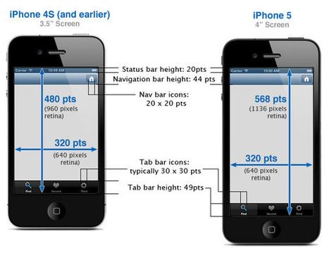 iPhone Development 101: Sizes of iPhone UI Elements | uxperfect | Scoop.it